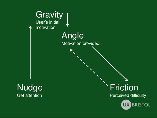 Nudge Get attention Gravity User's initial motivation Angle Motivation provided Friction Perceived difficulty