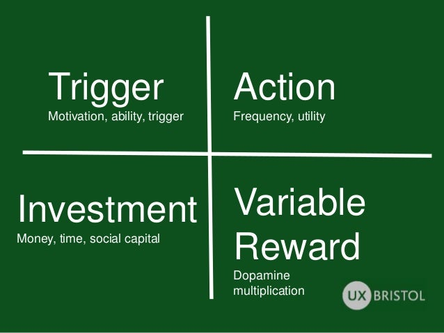 Trigger Motivation, ability, trigger Action Frequency, utility Variable Reward Dopamine multiplication Investment Money, t...