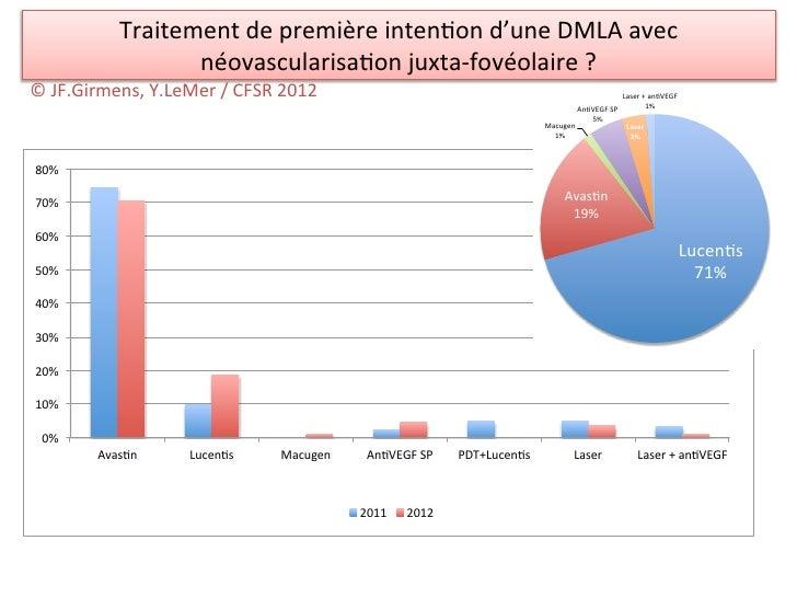 Traitement de première inten/on d'une DMLA avec                       néovascularisa/on juxta-‐fovéolaire...