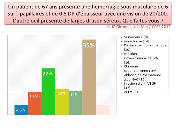 Un pa/ent de 67 ans présente une hémorragie sous maculaire de 6 surf. papillaires et de 0,...