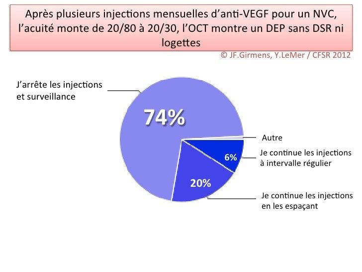 Après plusieurs injec/ons mensuelles d'an/-‐VEGF pour un NVC, l'acuité monte de 20/80 à 20/30,...