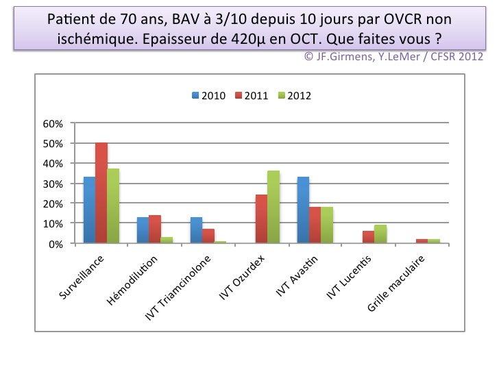 Pa/ent de 70 ans, BAV à 3/10 depuis 10 jours par OVCR non  ischémique. Epaisseur de 420µ ...