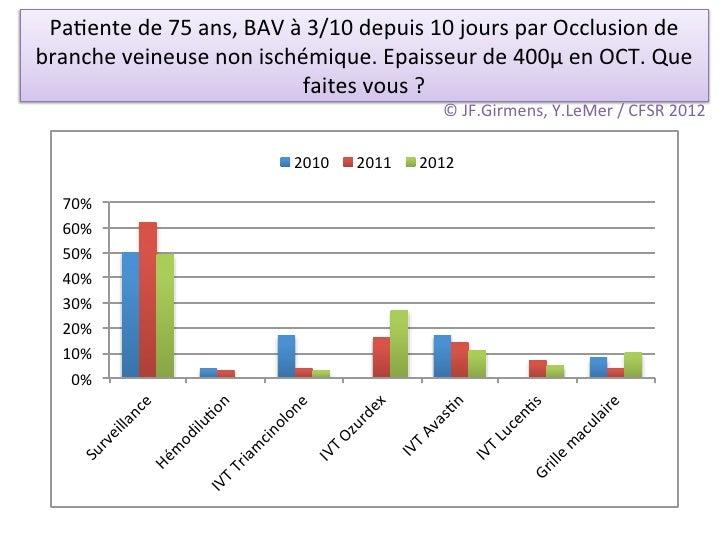 Pa/ente de 75 ans, BAV à 3/10 depuis 10 jours par Occlusion de branche veineuse non ischém...