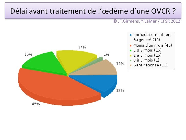 Délai avant traitement de l'œdème d'une OVCR ?                                            © JF.Girmens,...