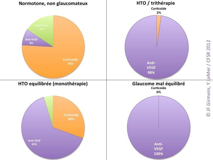 Normotone,)non)glaucomateux)                HTO)/)trithérapie))                                                   Cor$coïd...