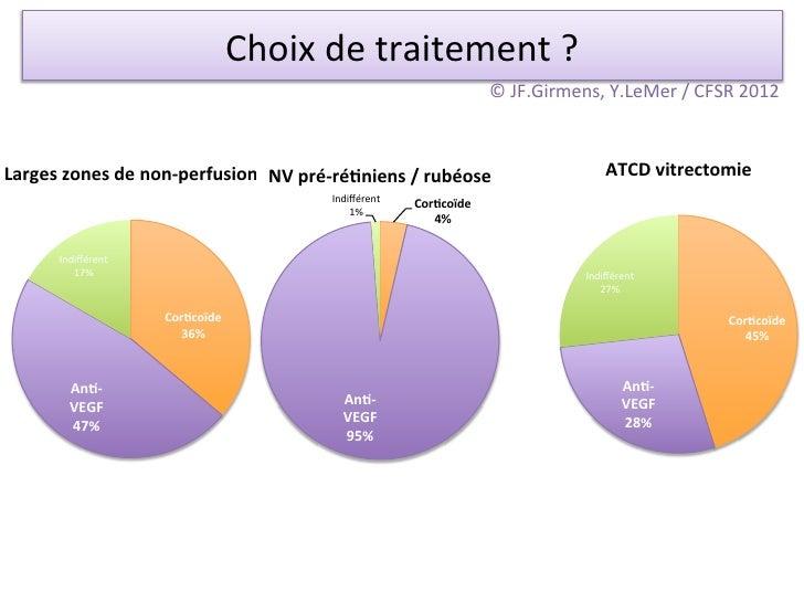 Choix de traitement ?                                                                       © JF.Girmens, Y.Le...