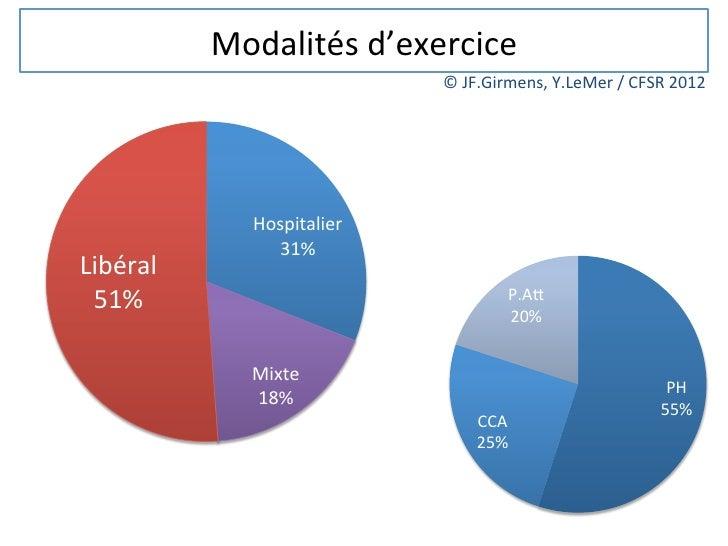 Modalités d'exercice                                    © JF.Girmens, Y.LeMer / CFSR 2012                 ...