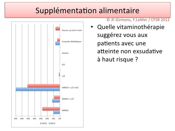Supplémenta/on alimentaire                                                                                         © ...