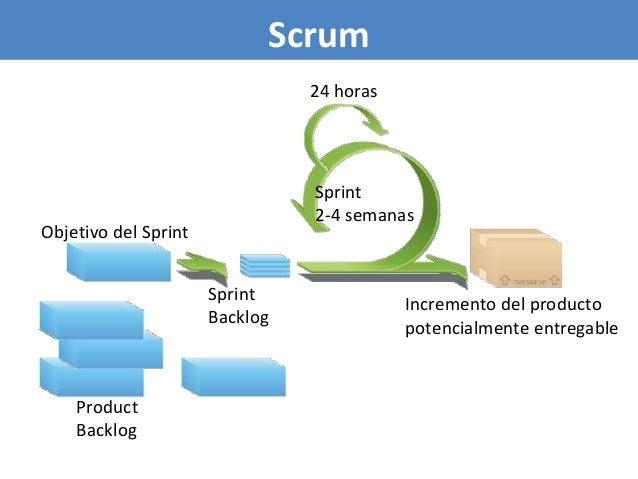54 Scrum Cancel Gift wrap Return Sprint 2-4 semanas Objetivo del Sprint Sprint Backlog Incremento del producto potencialme...
