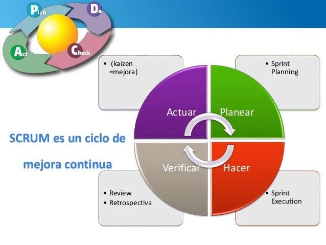 56 • Sprint Execution • Review • Retrospectiva • Sprint Planning • (kaizen =mejora) Actuar Planear HacerVerificar SCRUM es...