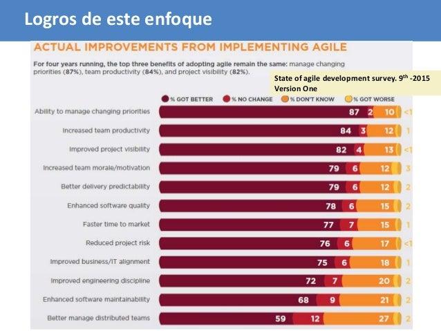 79 State of agile development survey. 9th -2015 Version One Logros de este enfoque