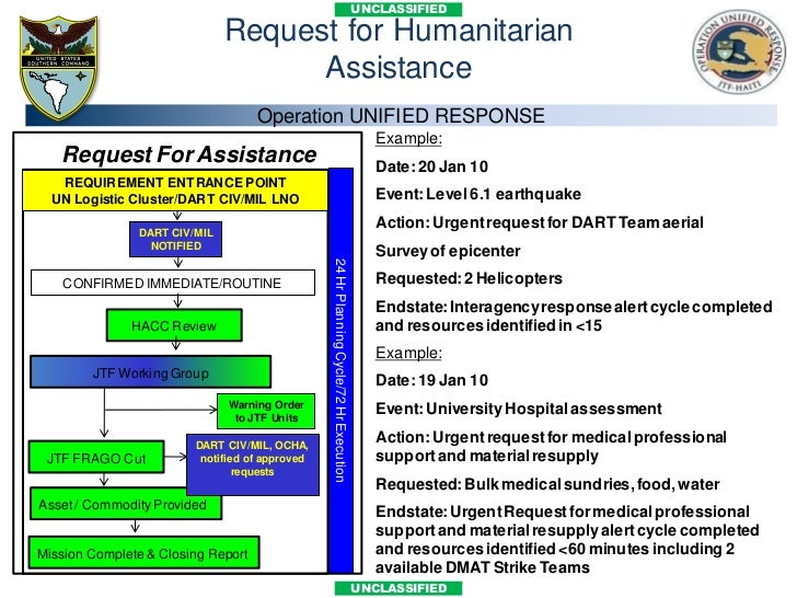 facility location in humanitarian relief The proposed facility location decision  distribution facility location in humanitarian logistics  humanitarian relief operations are.
