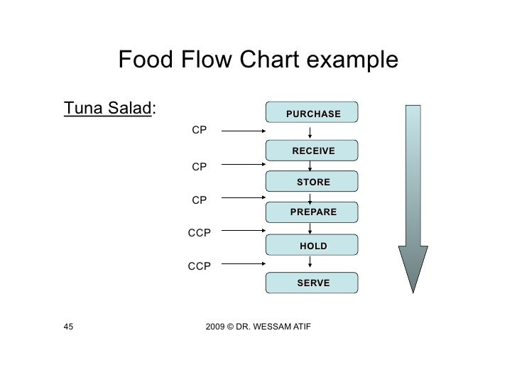 Food Flow Charts Ibovnathandedecker