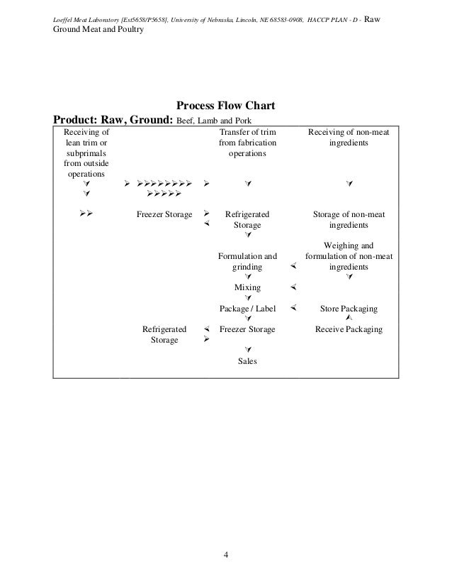Beef Haccp Flow Chart Quotes 17 Best Images About Haccp On