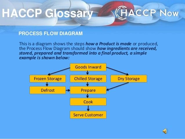 Haccp Glossary