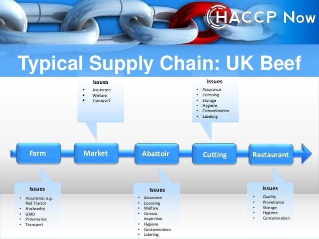 Haccp And Food Fraud Security