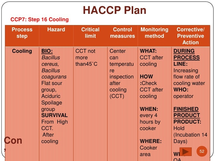 haccp flow chart chicken schnitzel Food process haccp haccp recipe, flow charts, and haccp plans encl 4 is an example of a haccp flow chart for chicken cacciatore.
