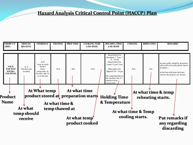 Haccp Plan For Chicken