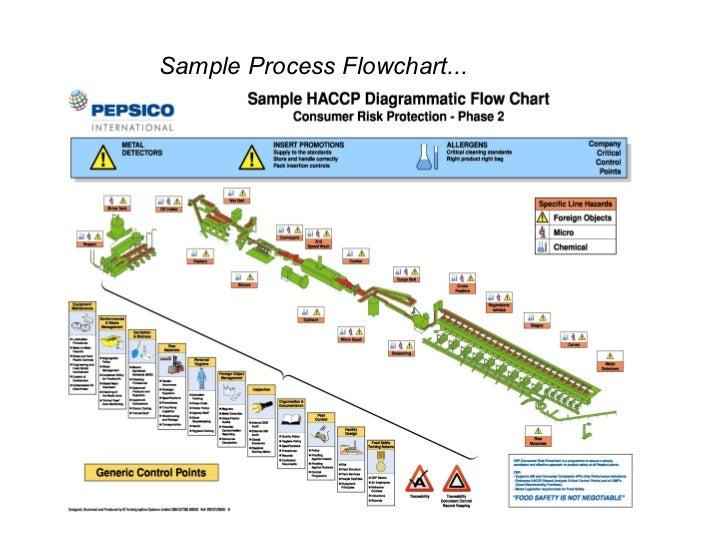 haccp training rh slideshare net HACCP Food Storage Chart haccp process flow diagram template