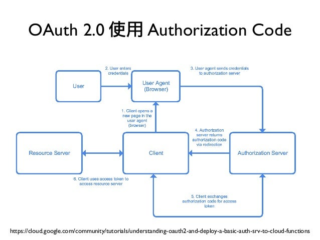 OAuth 2.0 使用 Authorization Code https://cloud.google.com/community/tutorials/understanding-oauth2-and-deploy-a-basic-auth-...