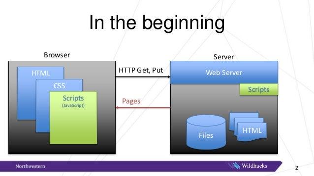 Hack angular wildly Slide 3