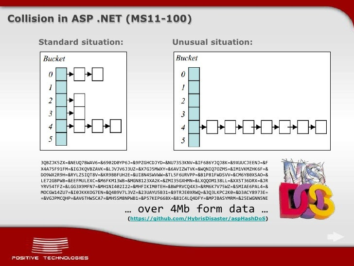 Hack ASP NET website