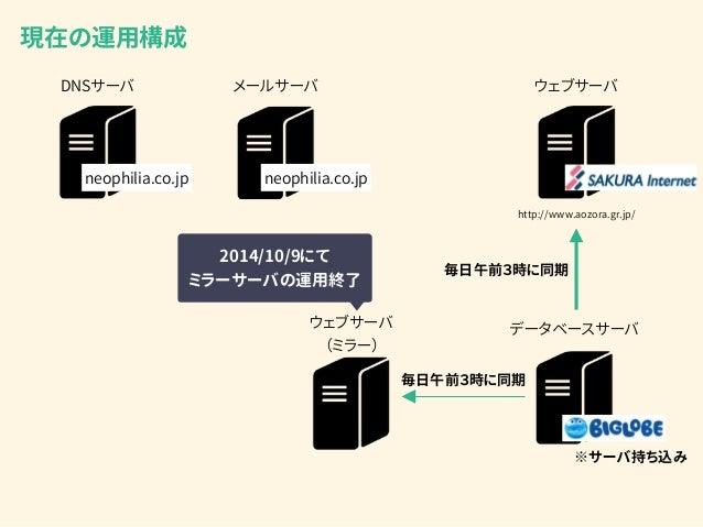 DNSサーバ メールサーバ ウェブサーバ http://www.aozora.gr.jp/ データベースサーバウェブサーバ (ミラー) 現在の運用構成 毎日午前3時に同期 毎日午前3時に同期 neophilia.co.jp neophilia....