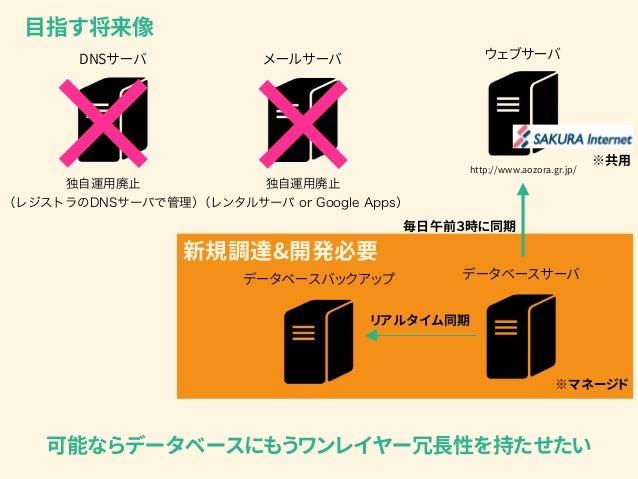 DNSサーバ 独自運用廃止 (レジストラのDNSサーバで管理) ウェブサーバ http://www.aozora.gr.jp/ データベースサーバデータベースバックアップ 目指す将来像 リアルタイム同期 毎日午前3時に同期 メールサーバ 独自...