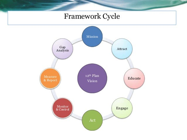Framework Cycle                   Mission        Gap                               Attract       AnalysisMeasure          ...