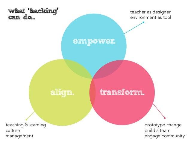 what 'hacking'                       teacher as designer can do...                            environment as tool         ...