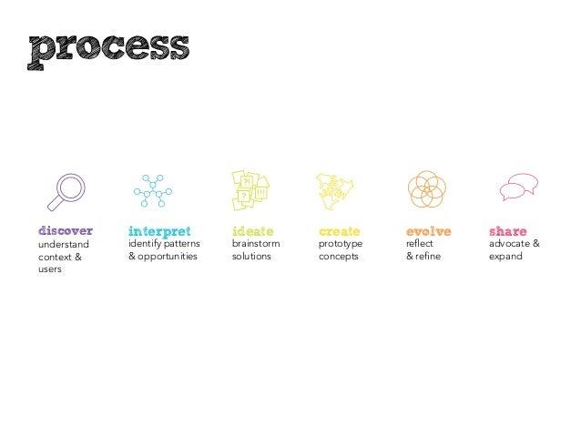 processdiscover     interpret           ideate       create      evolve     shareunderstand   identify patterns   brainsto...