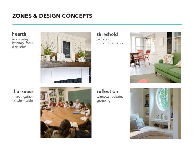 ZONES & DESIGN CONCEPTSstudio                    stageproduction,               presentation,collaboration,            sto...