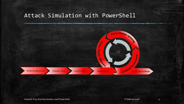 Attack Simulation with PowerShell Hacked? Pray that the attacker used PowerShell IT Defense 2018 5 InitialCompromise