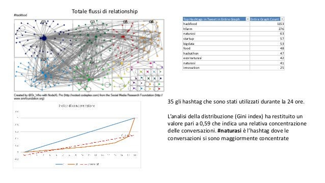 Totale flussi di relationship Top Hashtags in Tweet in Entire Graph Entire Graph Count hackfood 1153 hfarm 276 naturasi 63...