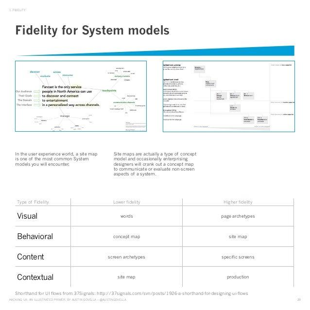HAckinG UX: An illUstrAted primer, by AUstin GovellA – @AUstinGovellA 29 1. Fidelity type of Fidelity lower fidelity Highe...