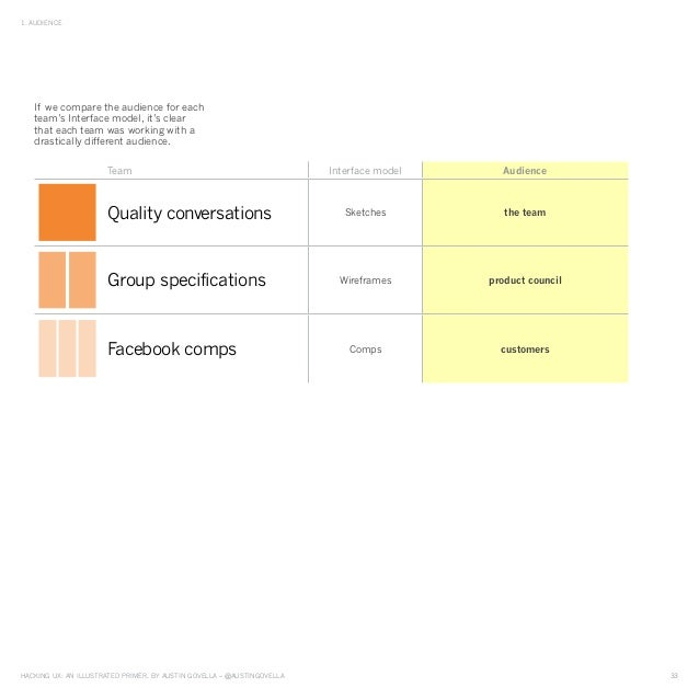 HAckinG UX: An illUstrAted primer, by AUstin GovellA – @AUstinGovellA 33 1. AUdience if we compare the audience for each t...