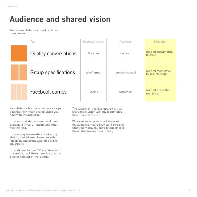 HAckinG UX: An illUstrAted primer, by AUstin GovellA – @AUstinGovellA 36 1. AUdience We can see distance at work with our ...