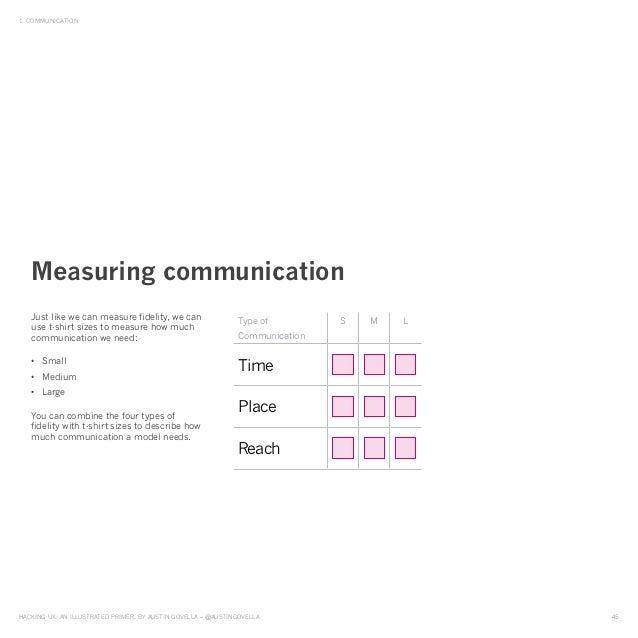 HAckinG UX: An illUstrAted primer, by AUstin GovellA – @AUstinGovellA 45 1. commUnicAtion Just like we can measure fidelit...