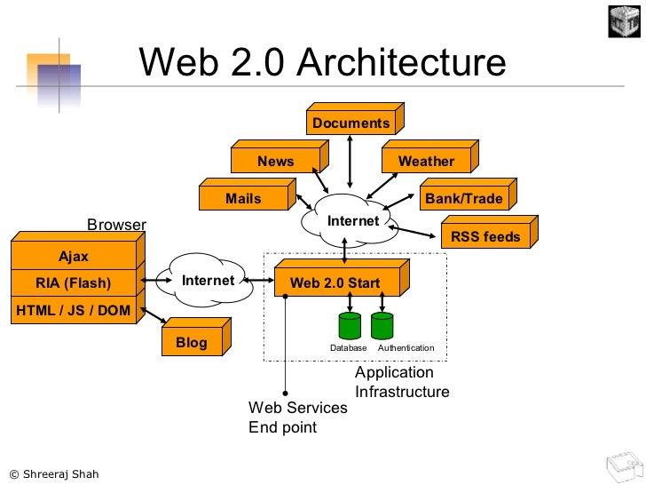Web 2.0 Architecture HTML / JS / DOM RIA (Flash) Ajax Browser Internet Blog Web 2.0 Start  Database Authentication Applica...