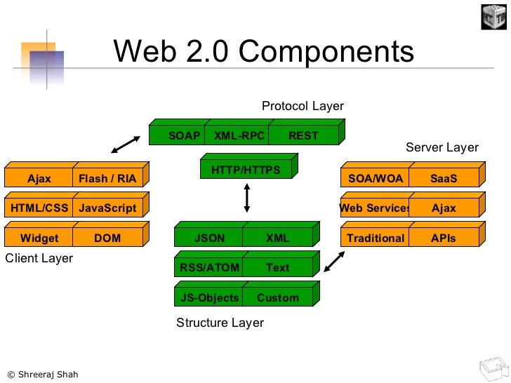 Ajax Flash / RIA HTML/CSS JavaScript Widget DOM SOAP XML-RPC HTTP/HTTPS JSON XML RSS/ATOM Text JS-Objects Custom SOA/WOA S...