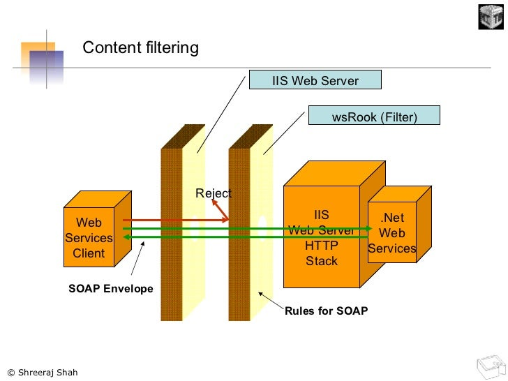 IIS Web Server HTTP Stack .Net Web Services IIS Web Server wsRook (Filter) Web Services Client SOAP Envelope Reject Rules ...