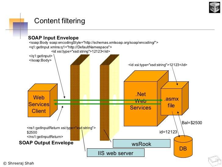 .Net Web Services .asmx file IIS web server wsRook Web Services Client SOAP Input Envelope <soap:Body soap:encodingStyle=&...