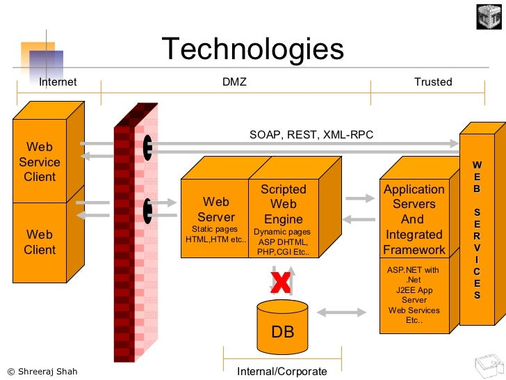 Technologies Web Server Static pages  HTML,HTM etc.. Web Client Scripted Web Engine Dynamic pages  ASP DHTML, PHP,CGI Etc....