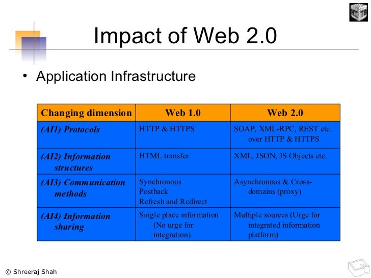 Impact of Web 2.0 <ul><li>Application Infrastructure </li></ul>Multiple sources (Urge for integrated information platform)...
