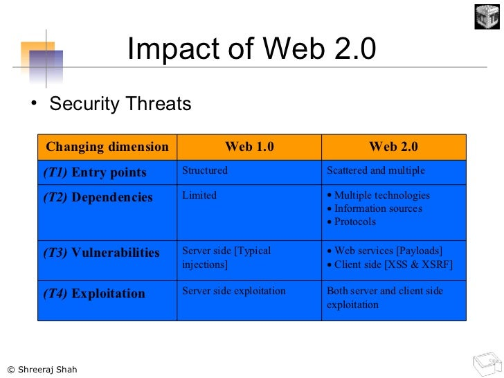 Impact of Web 2.0 <ul><li>Security Threats </li></ul>Both server and client side exploitation Server side exploitation  (T...