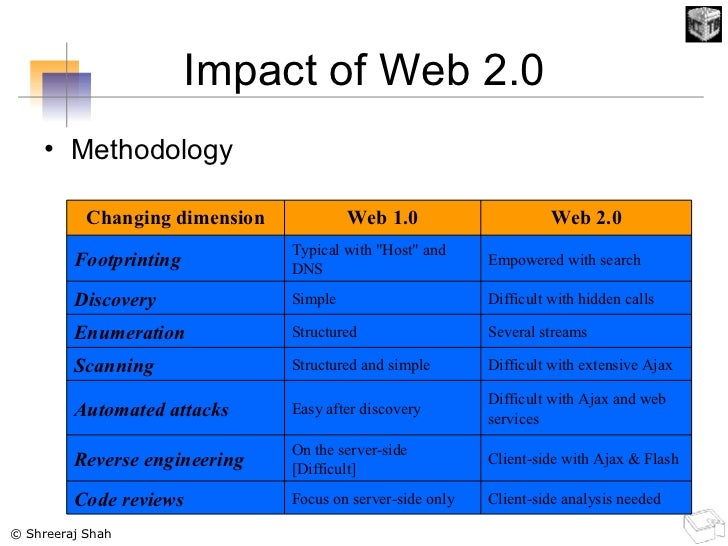 Impact of Web 2.0 <ul><li>Methodology </li></ul>Client-side analysis needed Focus on server-side only Code reviews Client-...