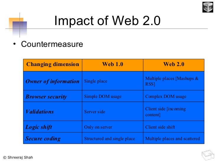 Impact of Web 2.0 <ul><li>Countermeasure </li></ul>Multiple places and scattered Structured and single place Secure coding...