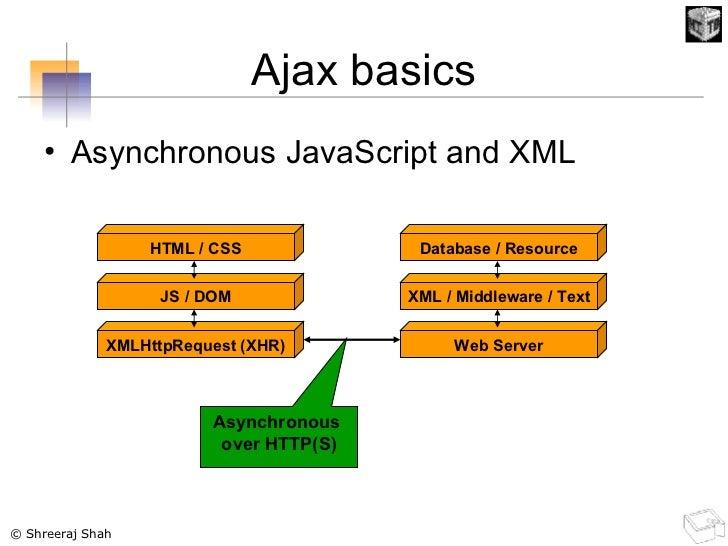 Ajax basics <ul><li>Asynchronous JavaScript and XML </li></ul>HTML / CSS JS / DOM XMLHttpRequest (XHR) Database / Resource...
