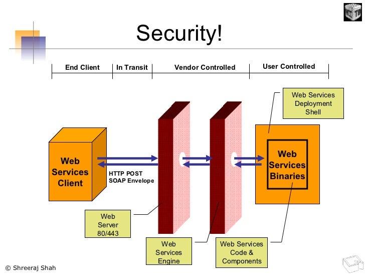 Web Services Client HTTP POST SOAP Envelope Web Server 80/443 Web Services Engine Web Services Binaries Web Services Deplo...