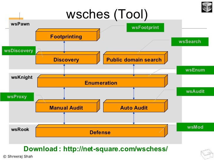 wsches (Tool) Footprinting Discovery Public domain search Enumeration Manual Audit Auto Audit Defense wsFootprint wsDiscov...